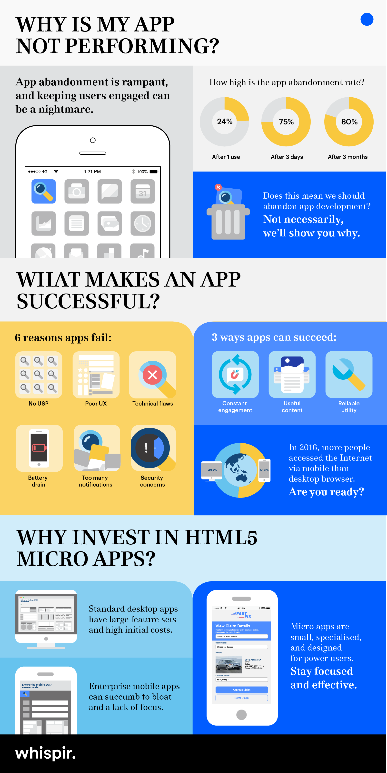 Infographic - Creating a More Effective Mobile App Strategy