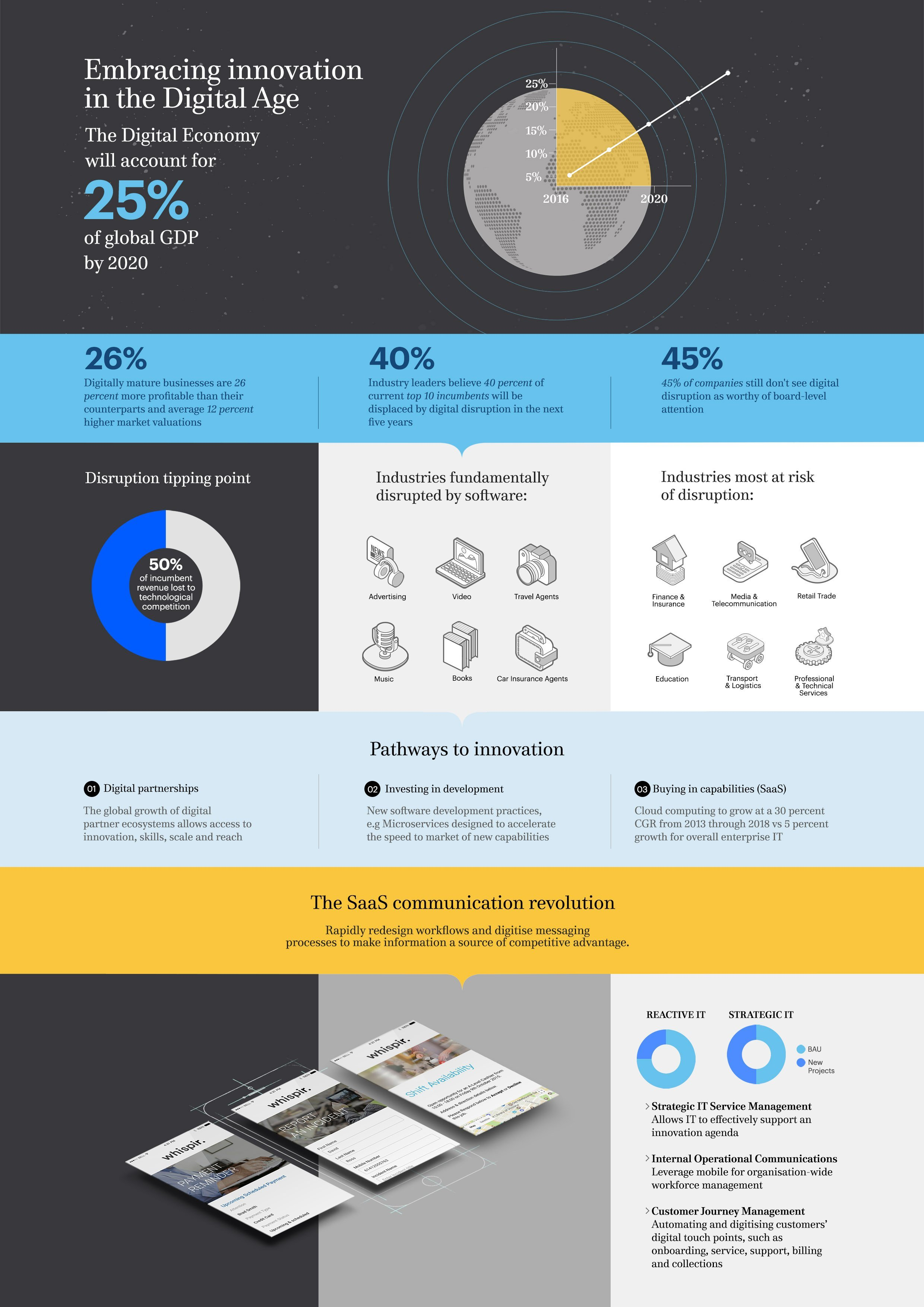 Infographic - Innovation in the Digital Age