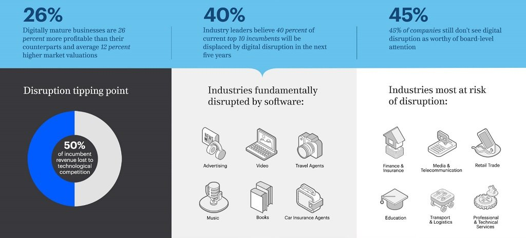 Digital disruption.jpg